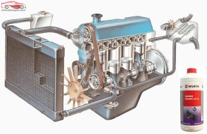 Nước làm mát động cơ Wurth Radiator Coolant 1L - phongson.com